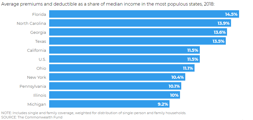 How-much-for-health-insurance?-Texas-employee-premiums-and-deductibles-exceeded -13%-of-median-income